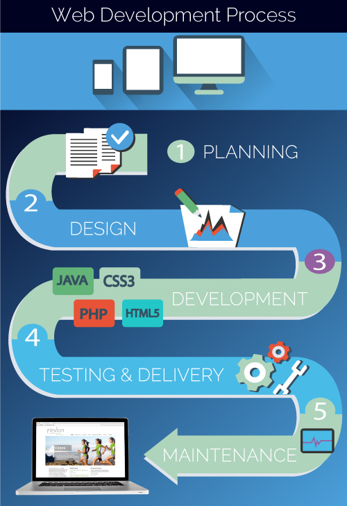 Web-development-process